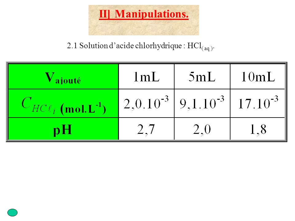 II] Manipulations. 2.1 Solution d'acide chlorhydrique : HCl( aq ).